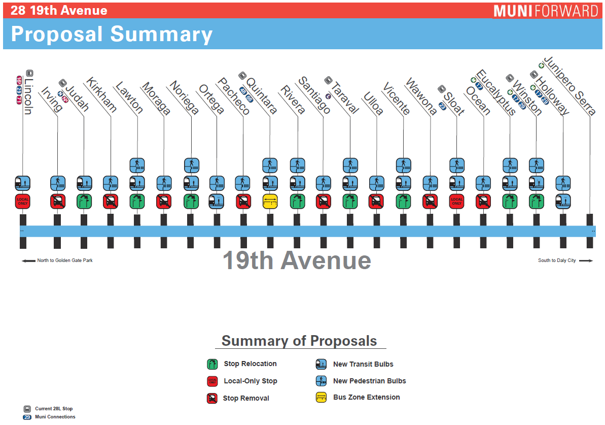 28 19th Ave Proposal Summary