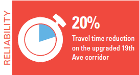 20% travel time reduction on the upgraded 19th Ave corridor