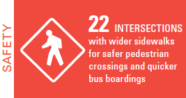 22 intersections with wider sidewalks for safer pedestrian crossings and quicker bus boardings.