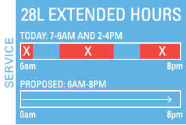 28L extended hours, operating from 6 a.m. to 8 p.m.