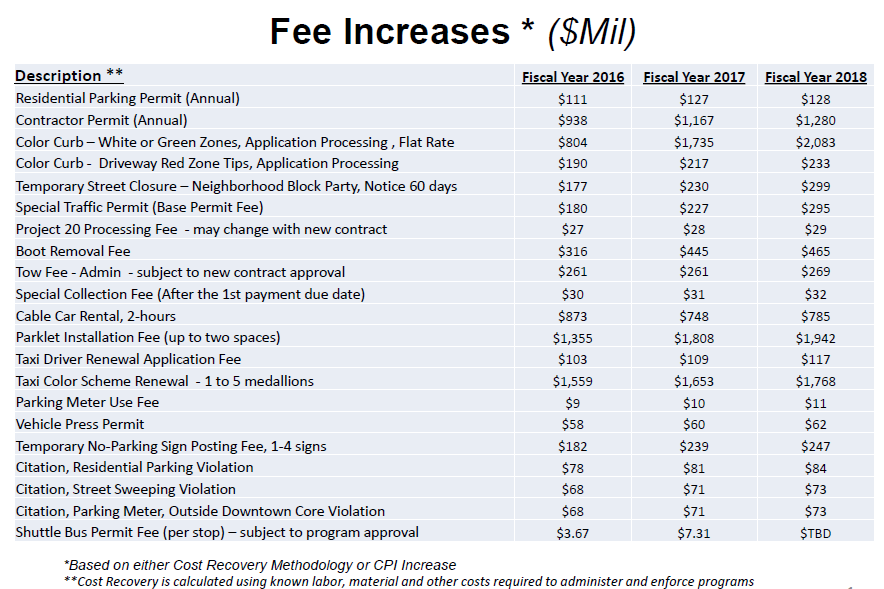 Fee increases