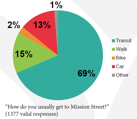 Chart showing transportation modes on Mission Street.