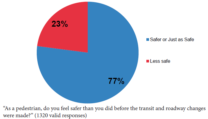 Chart showing perception of safety on Mission Street.