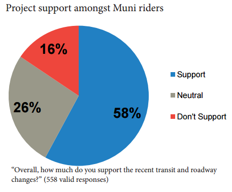 Chart showing support from Muni riders.