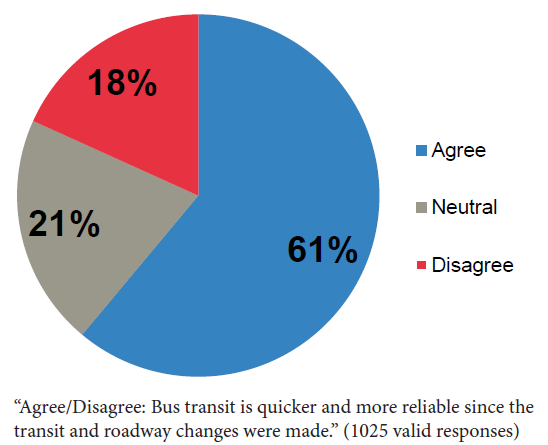 Chart showing perception of increased transit speed.