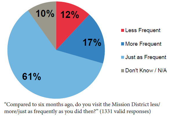 Chart showing frequency of visits to Mission Street after changes.