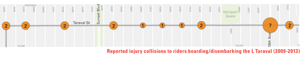 A map of reported injury collisions to riders boarding or alighting the L Taraval from 2009 to 2013.