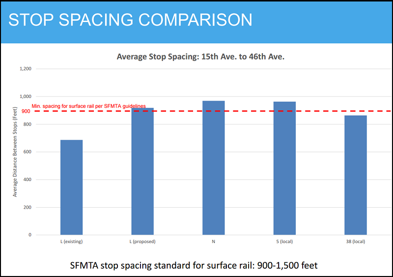Chart showing the average distance between stops on the L Taraval (existing and proposed) compared with the N Judah, 5 Fulton and 38 Geary.