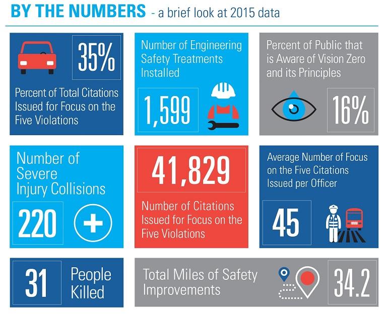 Vision Zero 2015 data