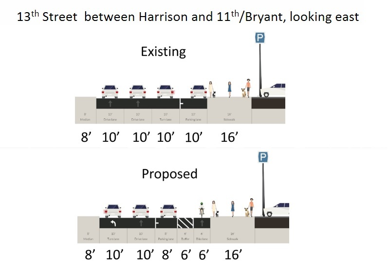 An illustration of the proposed parking-protected bike lane configuration on eastbound 13th Street, from Harrison to Bryant Street. From the center of the road to the sidewalk, the view of the existing street configuration shows three 10-foot traffic lanes and a 10-foot parking lane at the curb. The view of the proposed configuration shows a 10-foot left-turn traffic lane, one 10-foot traffic lane, one 8-foot parking lane, one 6-foot buffer area, and a six-foot bike lane.