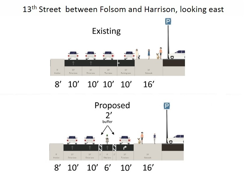 An illustration of the proposed bike lane configuration on eastbound 13th Street, from Folsom to Harrison Street. From the center of the road to the sidewalk, the view of the existing street configuration shows three 10-foot traffic lanes and a 10-foot parking lane at the curb. The view of the proposed configuration shows two 10-foot traffic lanes, a 6-foot bike lane with buffer areas on both sides, and a 10-foot right-turn traffic lane.