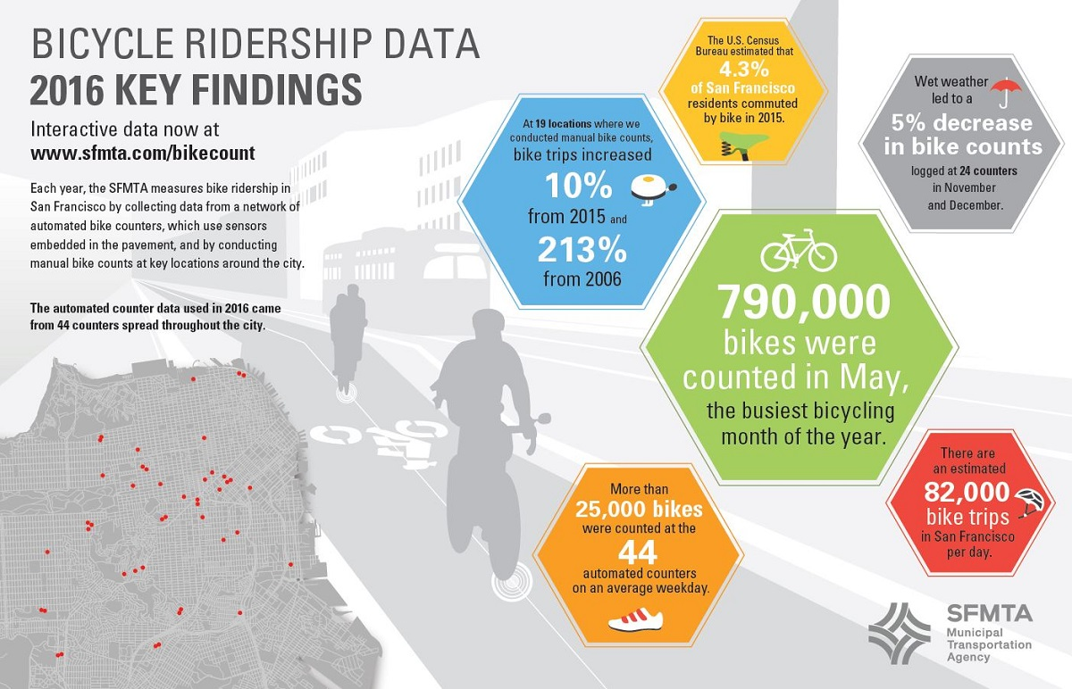 Graphic version of the 2016 Bicycle Ridership Data Key Findings