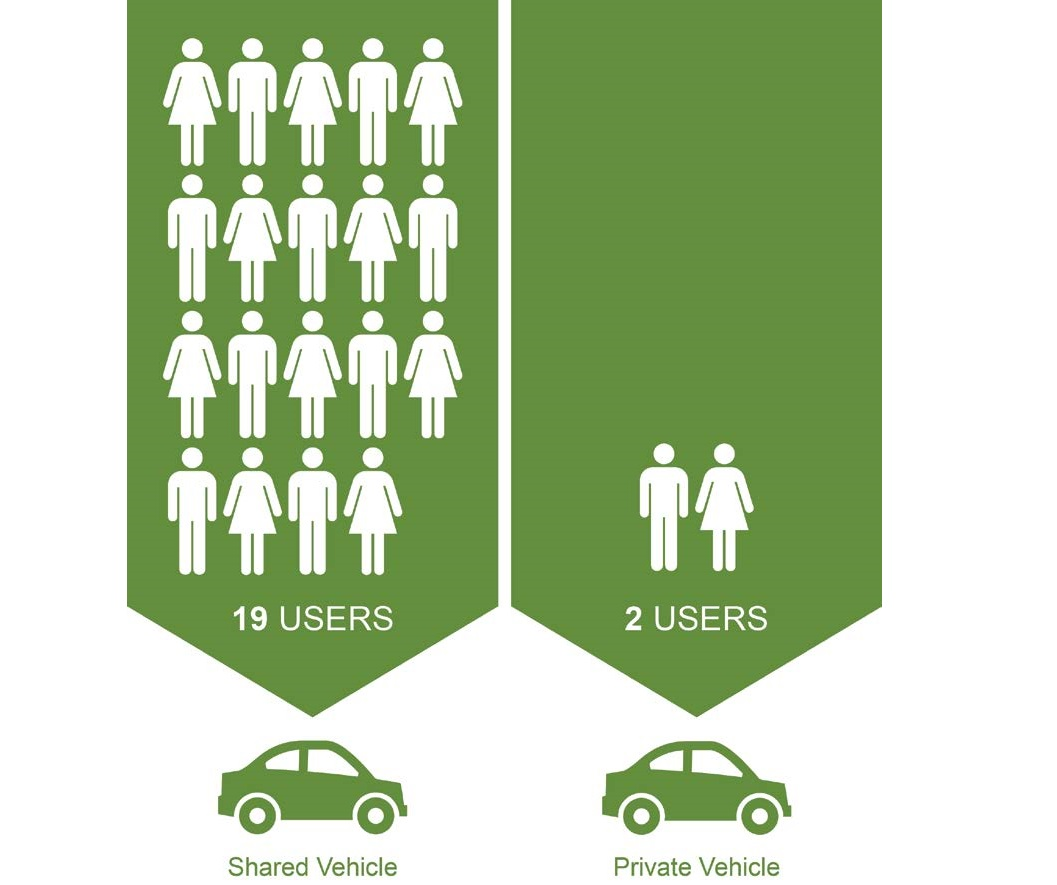 "An infographic comparing ""19 users per month"" for shared vehicles with ""2 users per month"" for private vehicles."