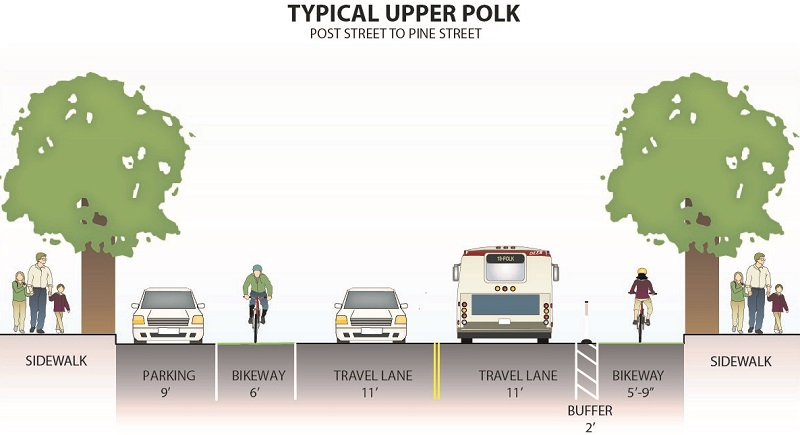 A diagram of the plan for upper Polk Street, between Post and Pine streets. On the northbound side of the street is a bikeway at road level next to the sidewalk curb and plastic posts separating it from vehicle traffic. The plan also includes one traffic lane in each direction as well as a bike lane and car parking lane on the southbound side of the street.