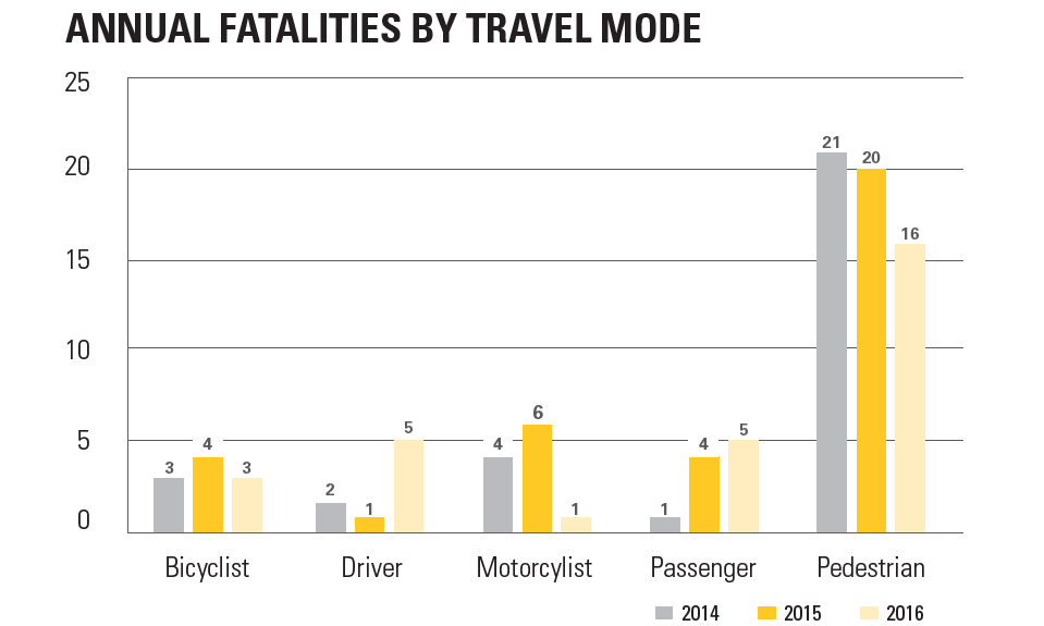 Chart of annual fatalities by travel mode in 2014, 2015 and 2016, respectively.  Bicyclist, 3, 4, 3. Driver, 2, 1, 5. Motorcyclist, 4, 6, 1. Passenger, 1, 4, 5. Pedestrian, 21, 20, 16.