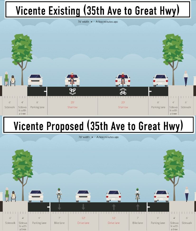 Two comparable images illustrate how road space on Vicente Street, between 35th Avenue and Lower Great Highway, would be re-allocated with bike lanes. Top image shows the existing layout with one 20-foot-wide traffic lane in each direction with bike sharrow markings on the pavement. Bottom image shows the proposed layout with one 12-foot traffic lane in each direction, with seven-foot bike lanes on either side.