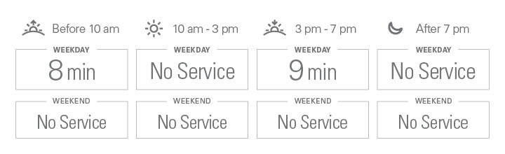 Approximate weekday frequencies. Before 10 am: 8 minutes; from 10 am to 3 pm: no service; from 3 pm to 7 pm: 9 minutes; after 7 pm: No Service. There is no weekend service.