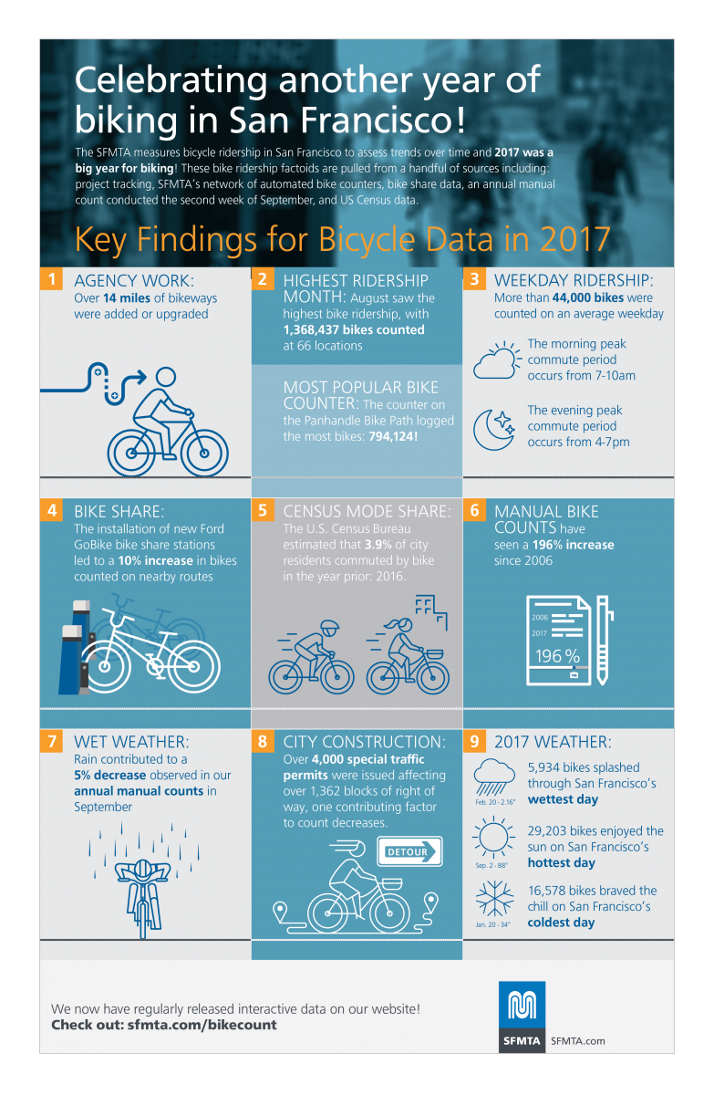 Key findings for 2017 bike count data