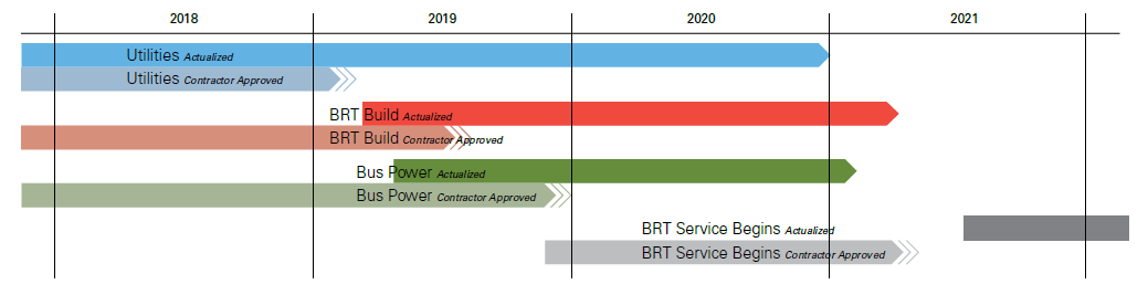 A schedule showing utility work projected to continue to 2020, BRT Build Out and Bus Power phases beginning in 2019 and continuing into 2021.