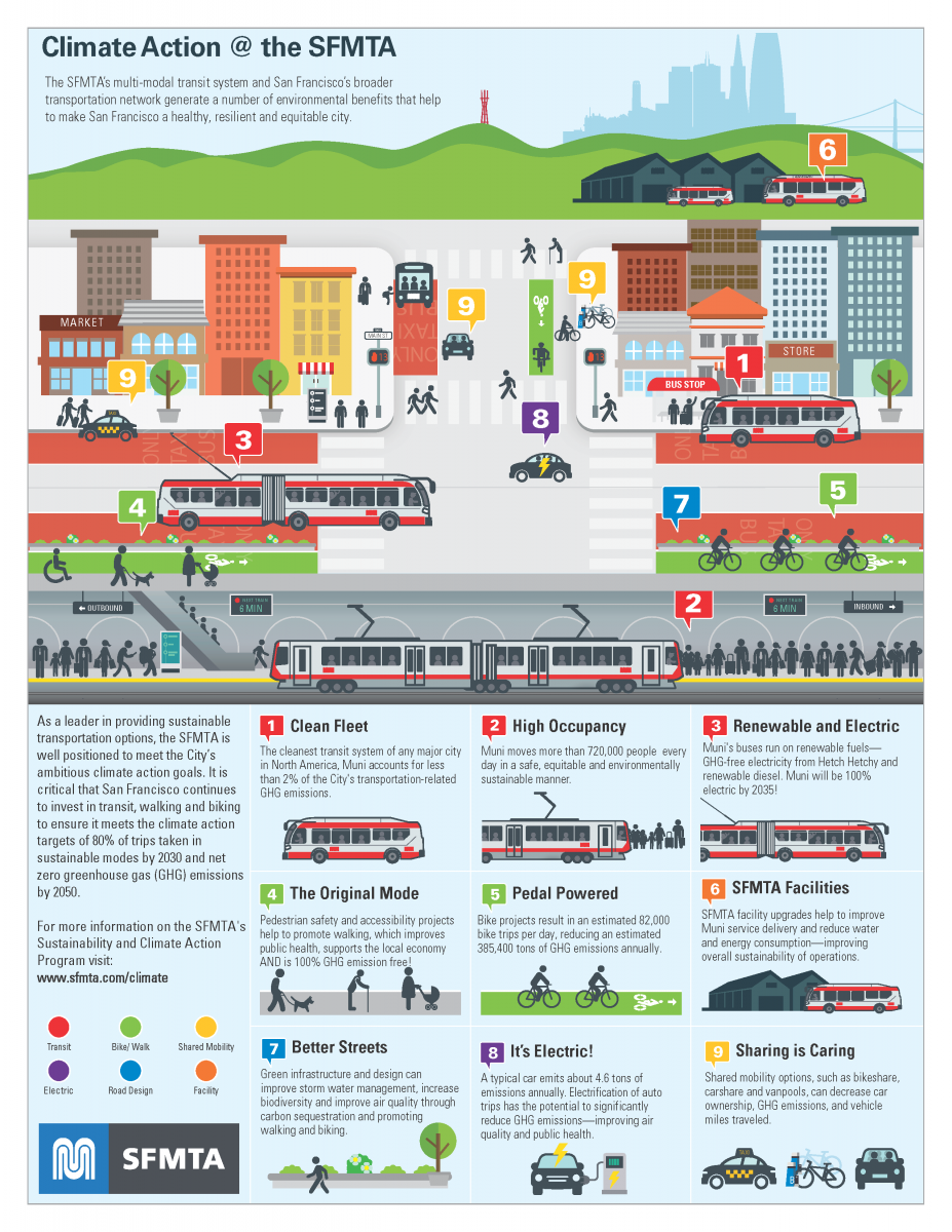 Climate Action at SFMTA Infographic