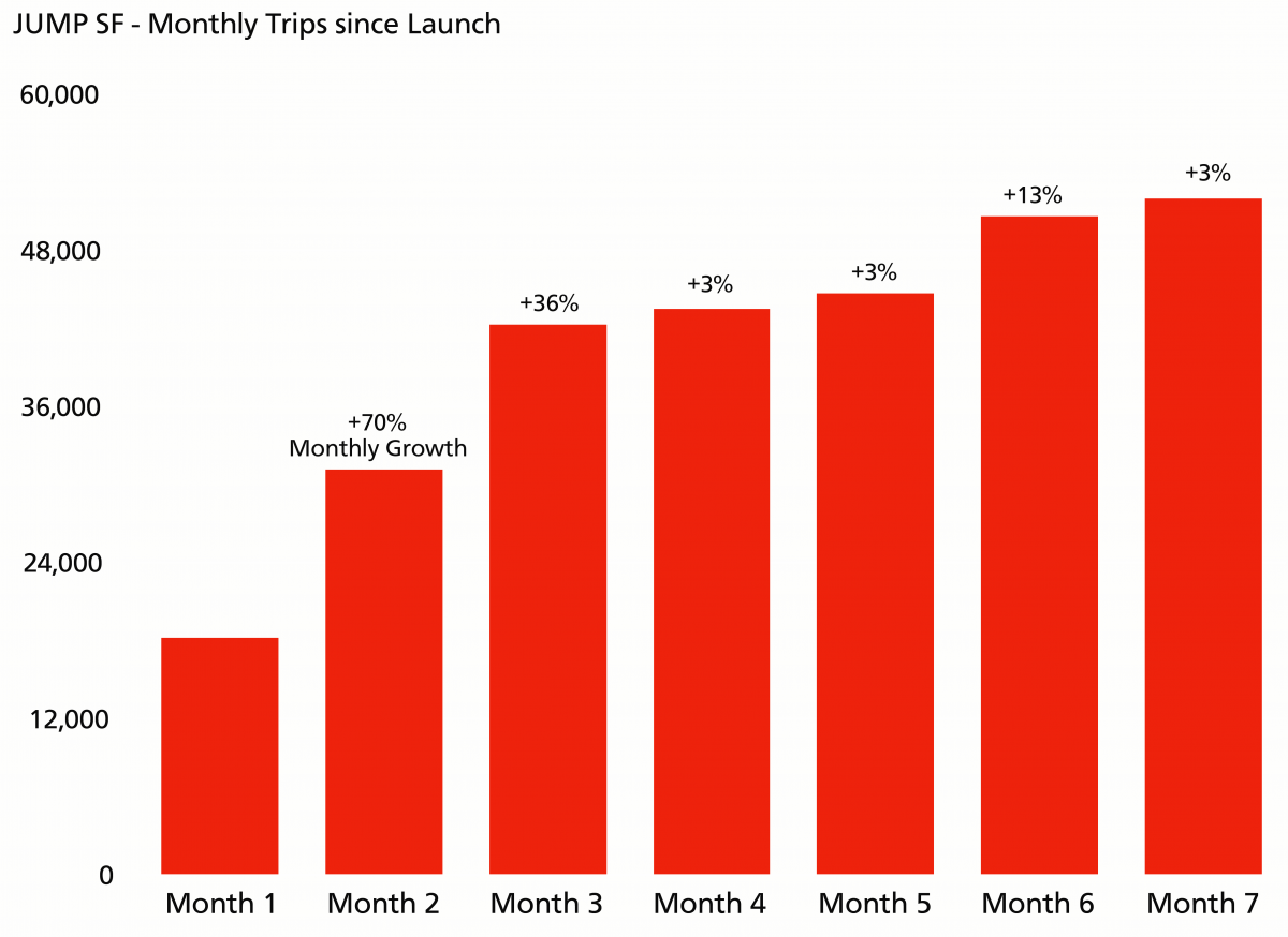 Monthly JUMP trips since pilot launch