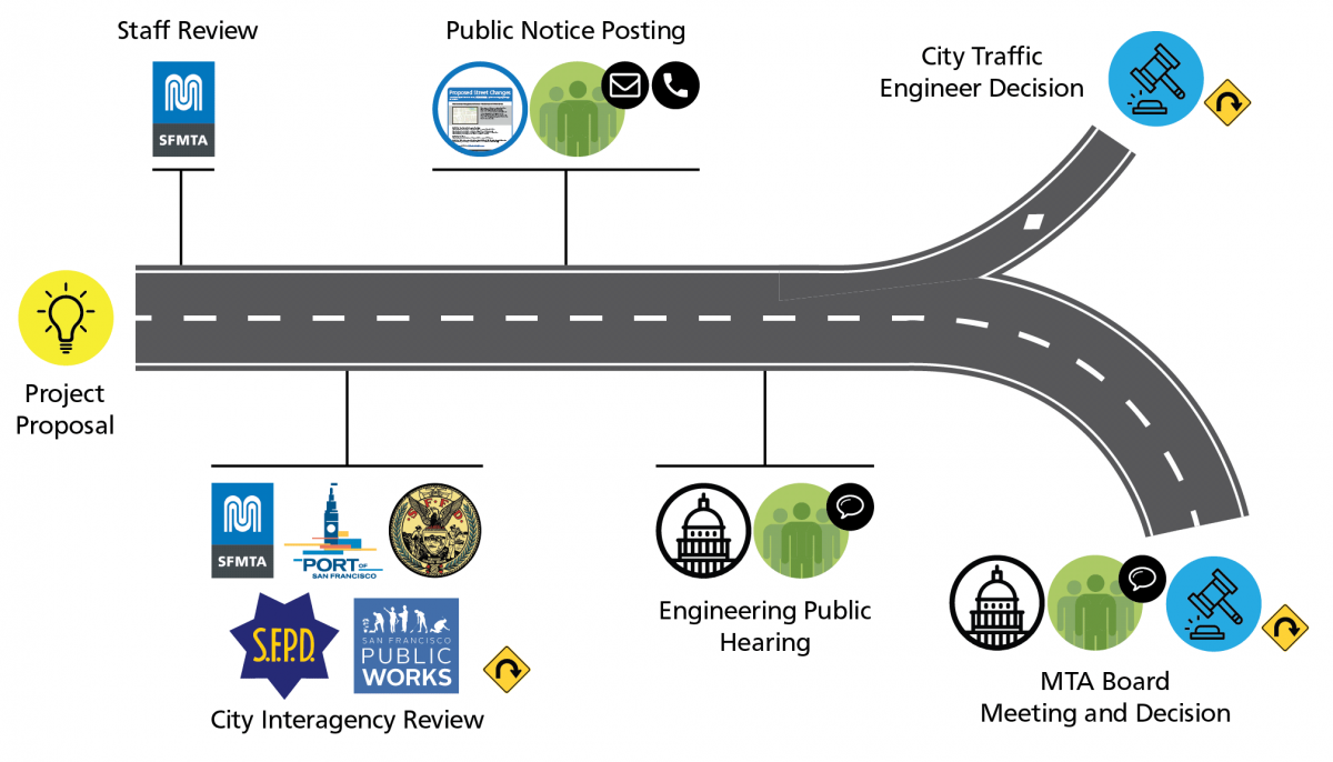 Roadmap infographic of the approval process for proposed street changes.