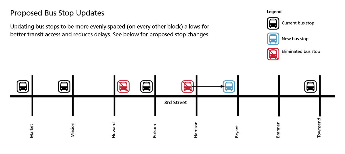 Graphic of Proposed bus stop updates on 3rd street, south of market. Updating bus stops to be more evently-spaced (on every other block) allows for better transit access and reduced delays. See below for proposed stop changes. Current 3rd street bus stops that are proposed to continue include those at Townsend, Folsom, Mission and Market. The stop at Howard Street is proposed to be eliminated and the stop at Harrison Street is proposed to be moved to Bryant Street.