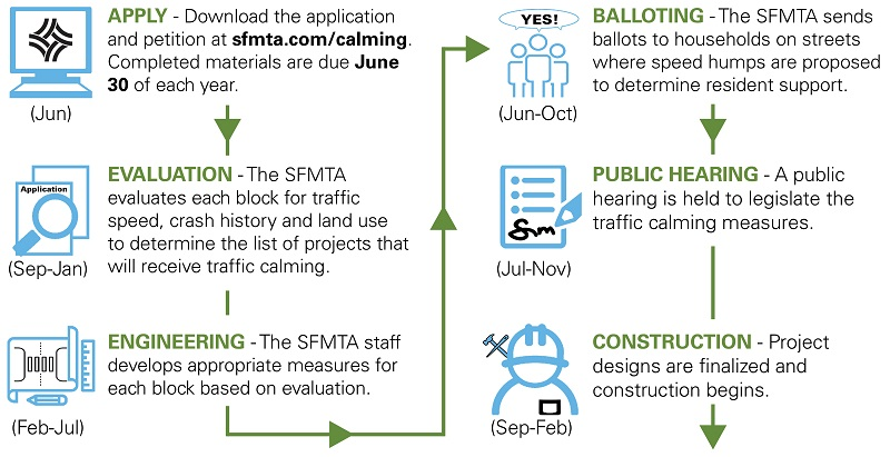 Process for obtaining traffic calming.
