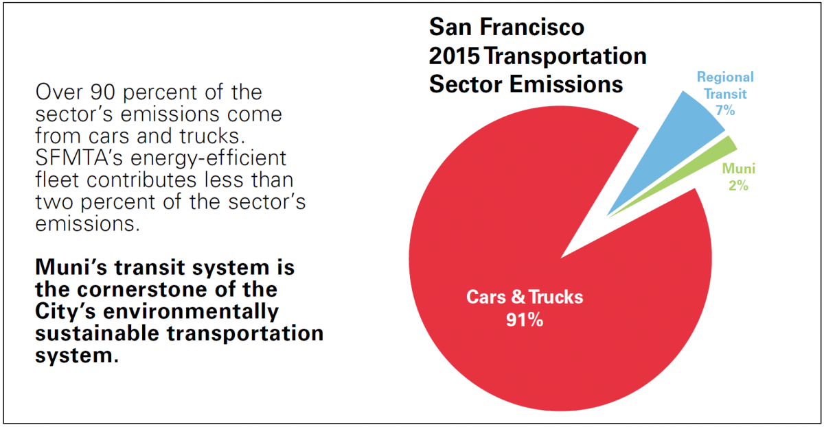 Electric Vehicles in San Francisco | SFMTA