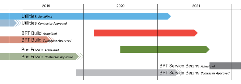 Diagram of project schedule showing construction completion late 2021