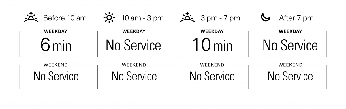 Approximate weekday frequencies. Before 10 am: 6 minutes; from 10 am to 3 pm: no service; from 3 pm to 7 pm: 10 minutes; after 7 pm: No Service. There is no weekend service.