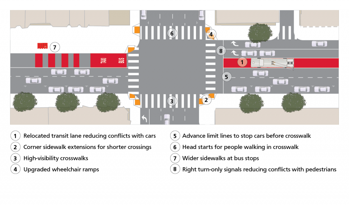 Plan drawing of a sample 3rd Street intersection showing proposed orientation of transit lane in relation to other traffic lanes on 3rd Street. Below drawing lists proposed improvements including 1) Relocated transit lane reducing conflicts with cars, 2) Corner sidewalk extensions for shorter crossings, 3) High-visibility crosswalks, 4) Upgraded wheelchair ramps, 5) Advance limit lines to stop cars before crosswalk, 6) Head starts for people walking in crosswalk, 7) Wider sidewalks at bus stops, 8) Right turn-only signals reducing conflicts with pedestrians.