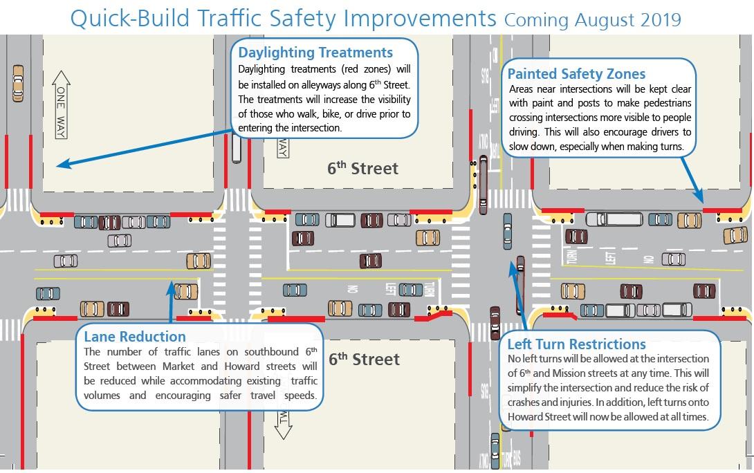 6th Street Pedestrian Safety Project SFMTA