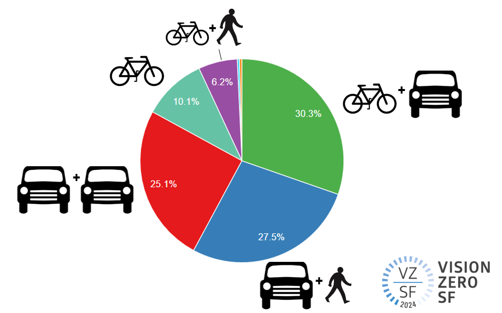 Pie chart showing share of injury collisions by travel mode on Market Street since 2014