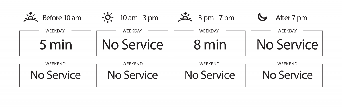 Approximate weekday frequencies. Before 10 am: 5 minutes; from 10 am to 3 pm: No Service; from 3 pm to 7 pm: 8 minutes; after 7 pm: No Service. There is no weekend service.