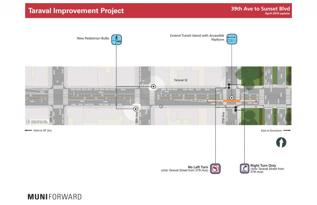 39th Avenue to Sunset Boulevard new pedestrian bulbs, turn restrictions and accessible platform locations