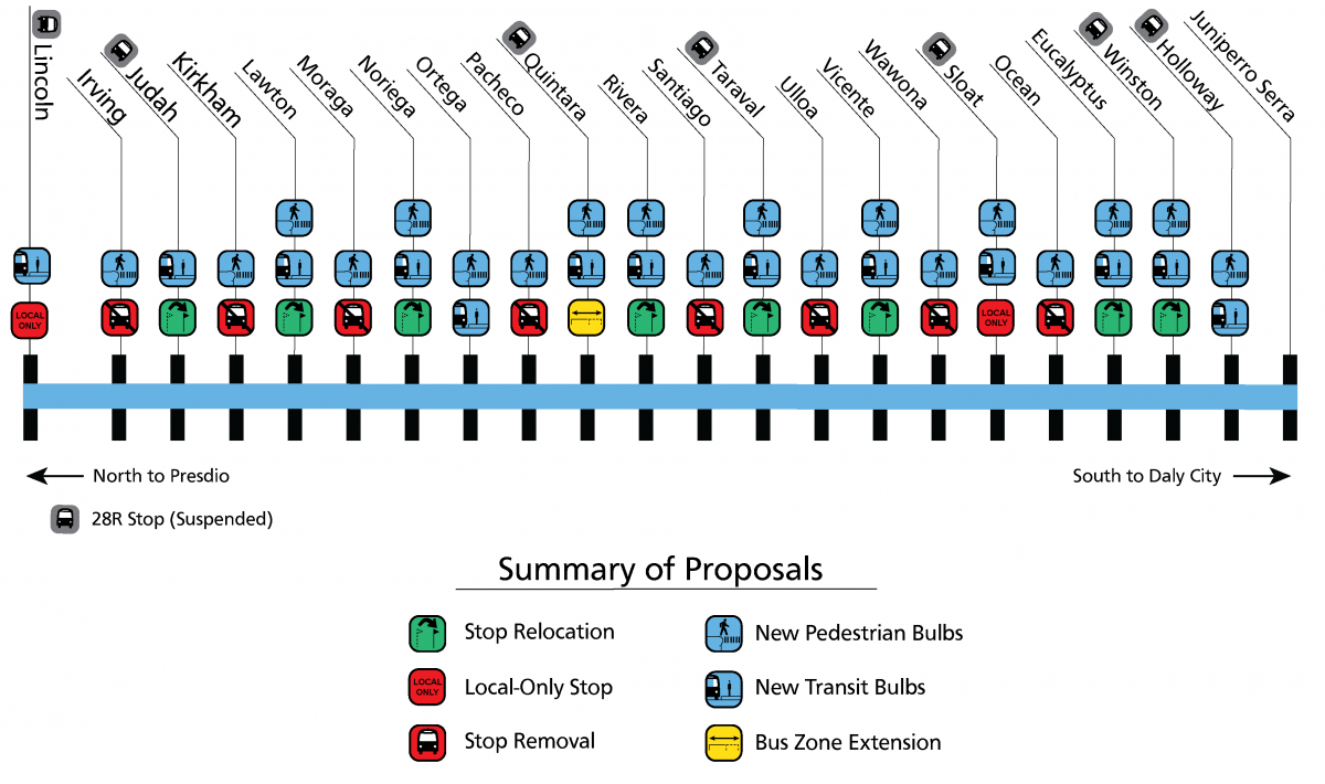 Diagram summarizes proposed improvements, which include transit bulbs at 13 intersections, pedestrian bulbs at 19 intersections, stop relocation at eight intersections including udah, Lawton, Noriega, Rivera, Taraval, Vincente, Eucalyptus, Winston. It will make bus stops far-sided to take advantage of Transit Signal Priority, local stop only at two intersections, and bus zone extension at one intersection.