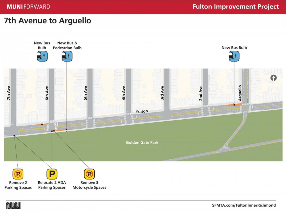 Fulton Improvement Project 7th Ave to Arguello