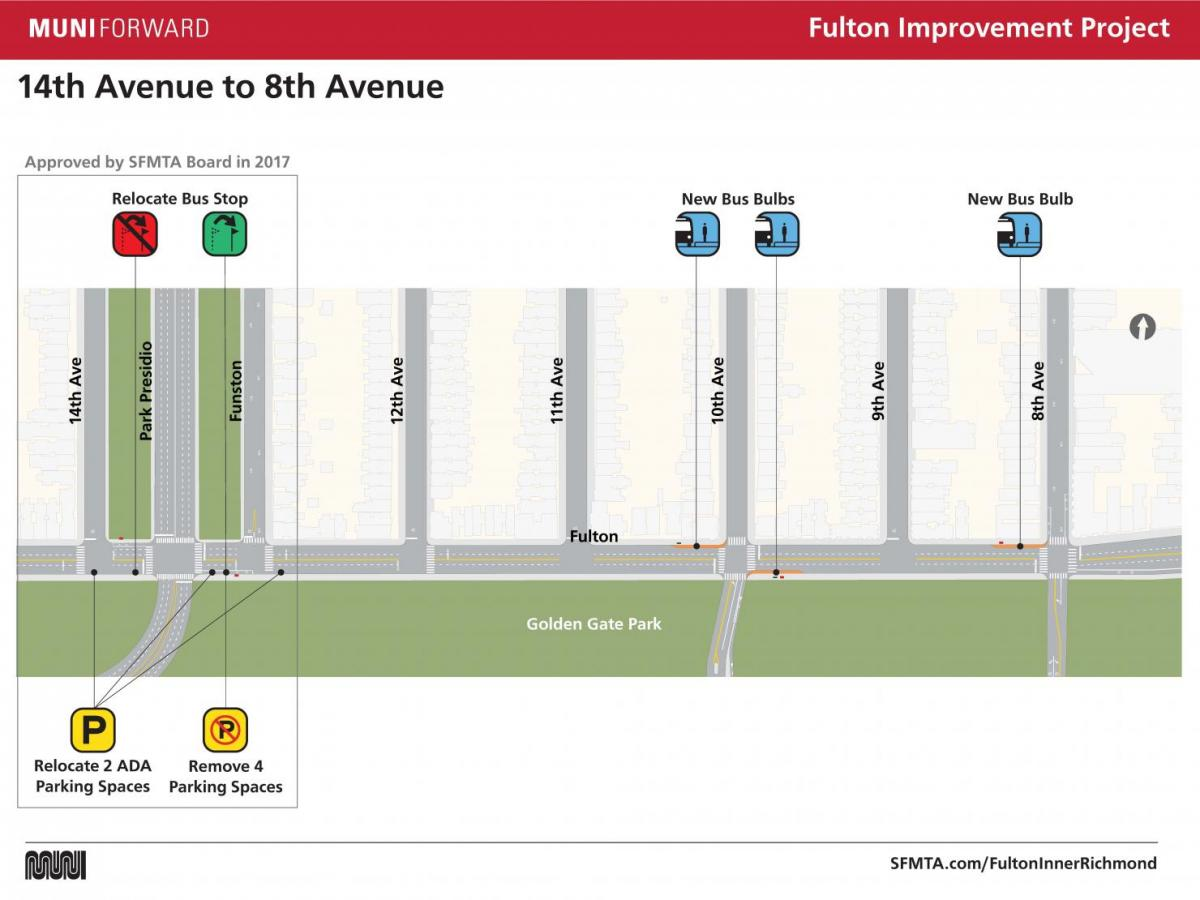 Fulton Improvement Project 14th Ave to 8th Ave
