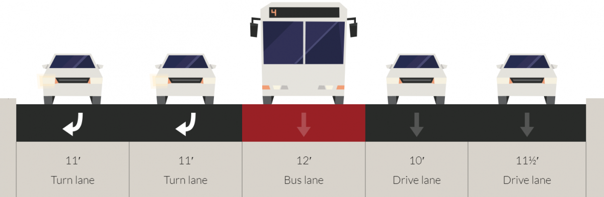 Diagram of cross section of 4th Street with transit lane approaching Howard. From left to right the diagram shows two 11 foot right turn lanes, a 12 foot bus lane, a 10 foot drive lane and an 11.5 foot drive lane.