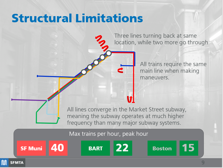 Graphic showing all Metro lines funneling into one tunnel.