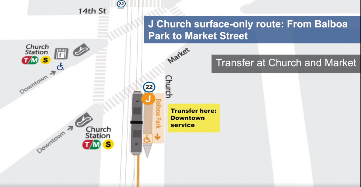 Animation: J Church transfer point at Church and Market streets