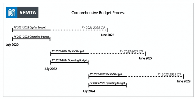 SFMTA Comprehensive Budget Process graph