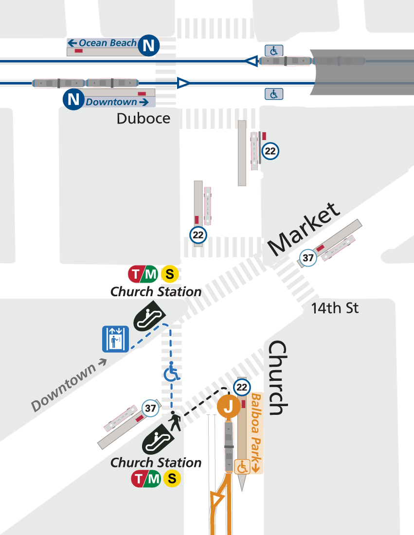 Map of transfer point at Church & Market, connecting the J to the Subway, N Judah, 22 and 37. For the Subway, use the subway entrances on northwest and southwest corners of Market & Church; station elevator is located just west of the northwest stairwell. For the N Judah to Ocean Beach, board at the platform on the northwest corner of Duboce & Church; accessible ramp is located on the northeast corner of Duboce & Church. For the 37 inbound to Van Ness, board at the island at the southwest corner of Market & Church; outbound to Twin Peaks, board at the island on the northeast corner of Market & Church. For the 22 southbound, board at the island on the northwest corner of Church & 14th St; northbound, board at the same island as the last J stop, southeast corner of Church & Market. Image links to animation on YouTube.