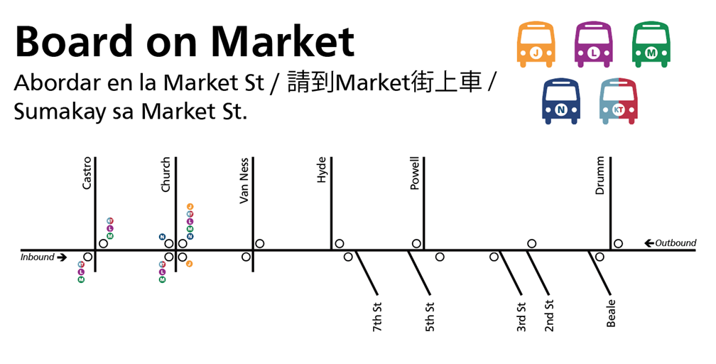 "Map showing downtown Muni Metro bus shuttle stop locations beginning March 30. Text says ""Board on Market"" for the J,KT, L, M and N lines. Outbound stops for the J, KT, L, M and N are on Market and Drumm, 2nd St, Powell, Hyde, Van Ness and Church. Inbound stops for the J, KT, L, M and N are on Market and Church, Van Ness, Hyde, Powell, 3rd St and Beale. Inbound and outbound stops at Market and Castro serve the KT, L and M only."