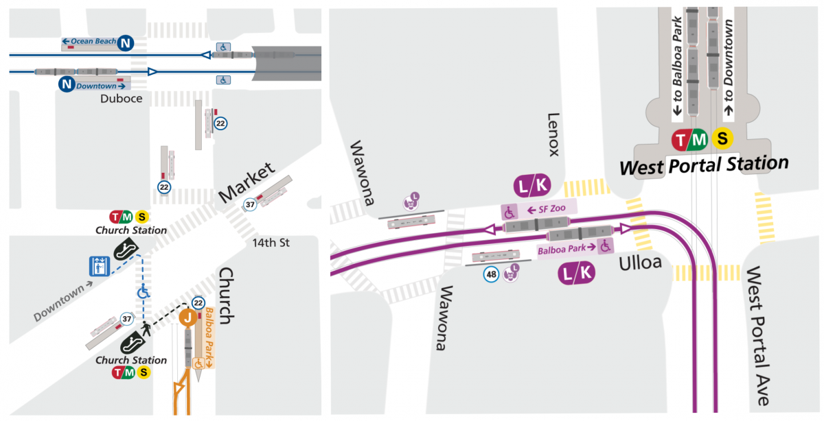 New temporary transfer points for customers traveling downtown on the J Church at Market and Church and LK Taraval-Ingleside at West Portal. These changes will reduce costly delays in the Muni Metro subway.