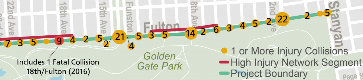 Map showing collision counts at intersections on Fulton Street between 22nd Avenue to the west and Stanyan to the east, including one fatal collision at 18th Avenue and Fulton in 2016.