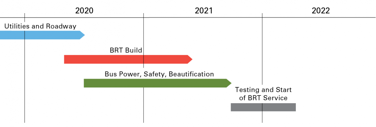 Construction schedule showing three phases of construction. The first, utilities phase of construction is scheduled to complete mid-2020; the second and third phases of construction, BRT Build-out and Bus Power, are both scheduled to begin mid-2020 and end mid-2021