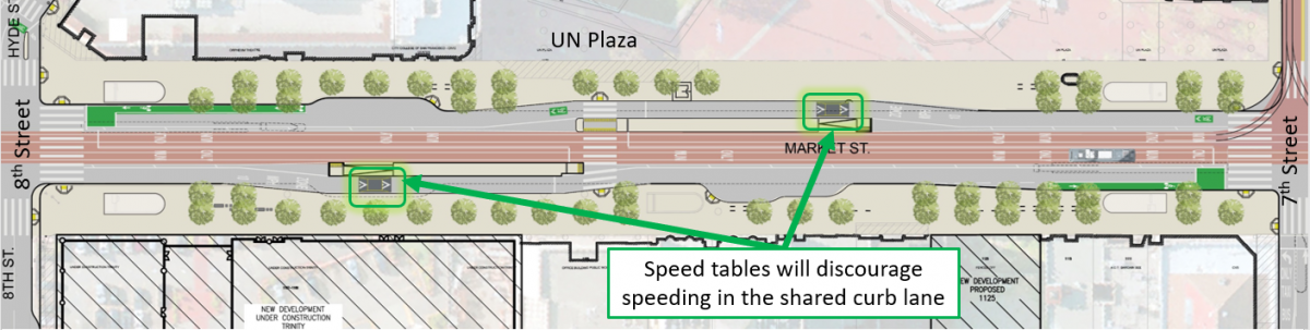Illustration of Market Street between 5th and 8th streets showing placement of speed tables next to boarding islands