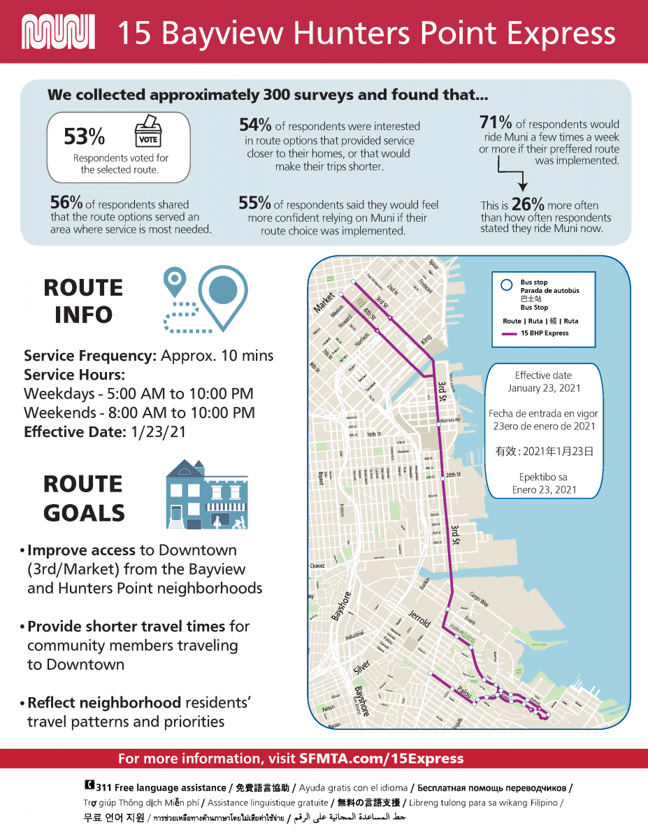PDF of Bayview Hunters Point Express survey findings